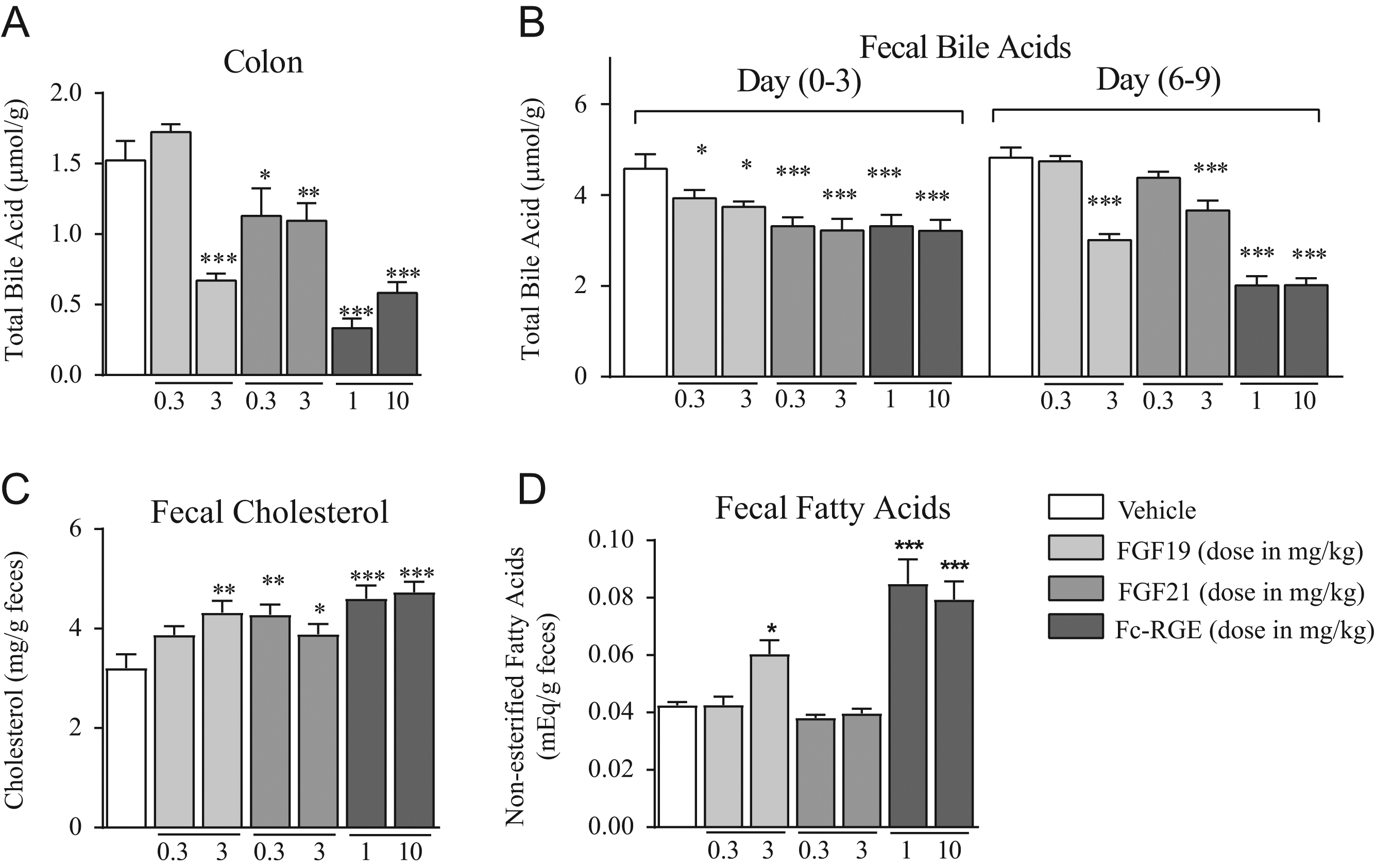 FGF21 acts as a negative regulator of bile acid synthesis in