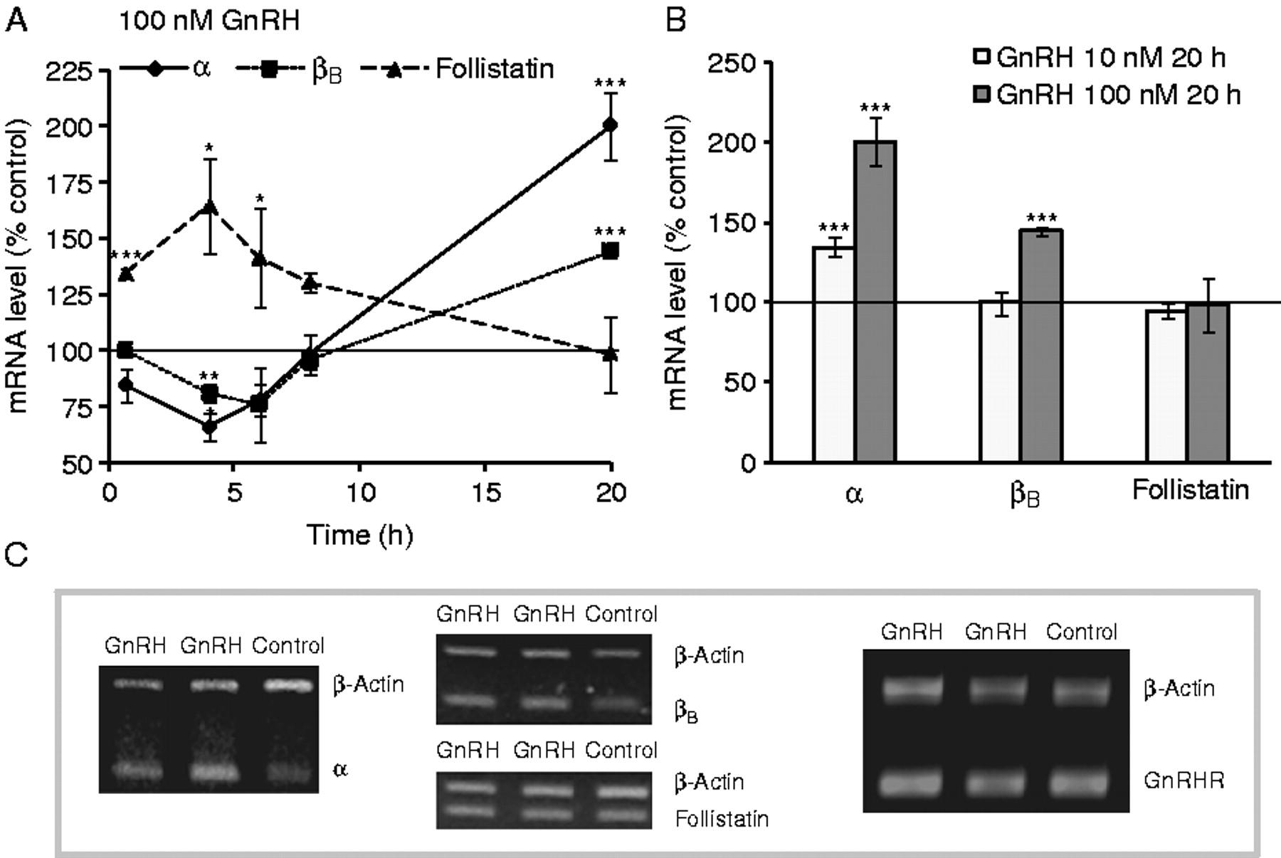 Regulation of pituitary inhibin/activin subunits and follistatin