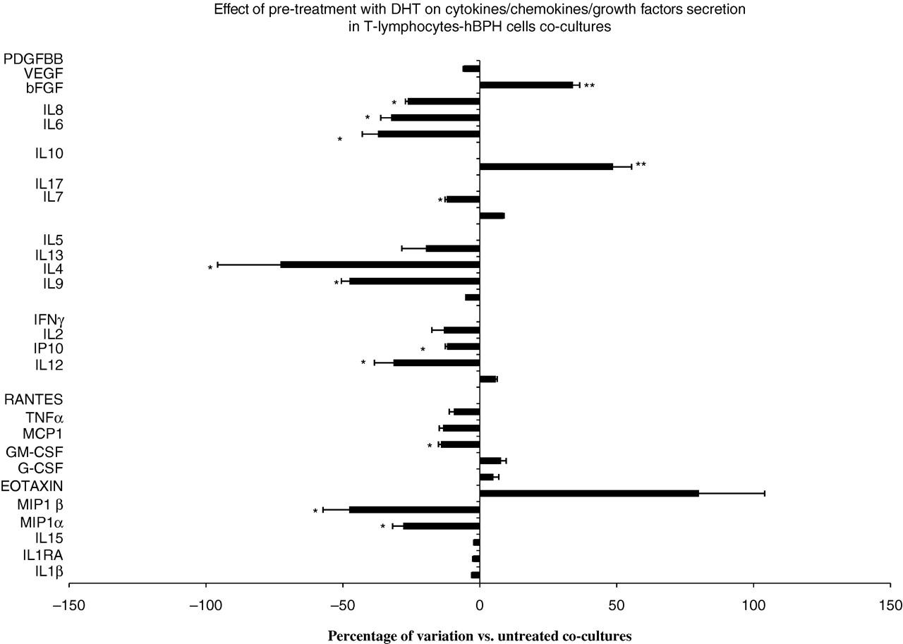 Antiinflammatory effect of androgen receptor activation in