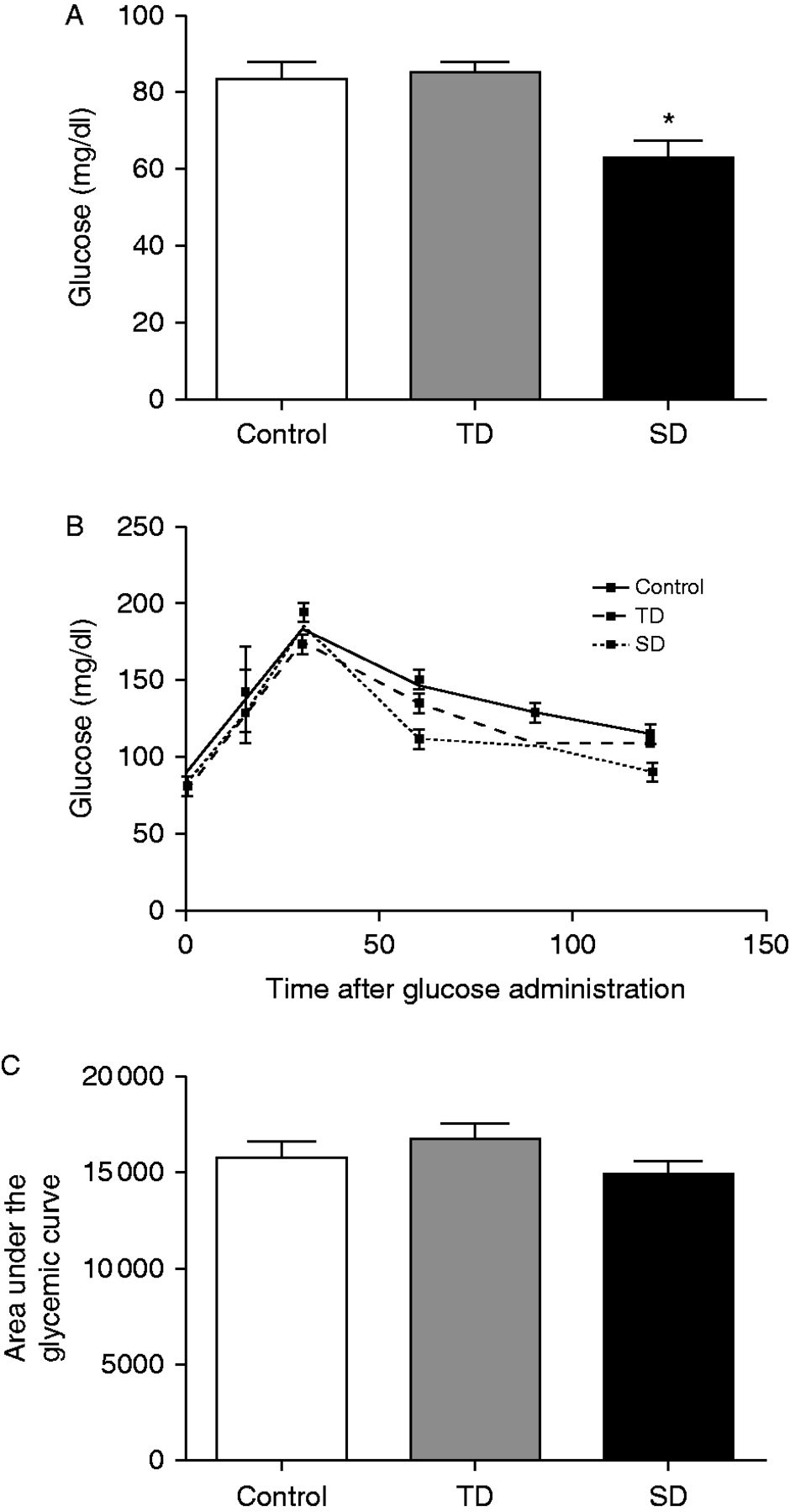 Nandrolone decanoate inhibits gluconeogenesis and decreases