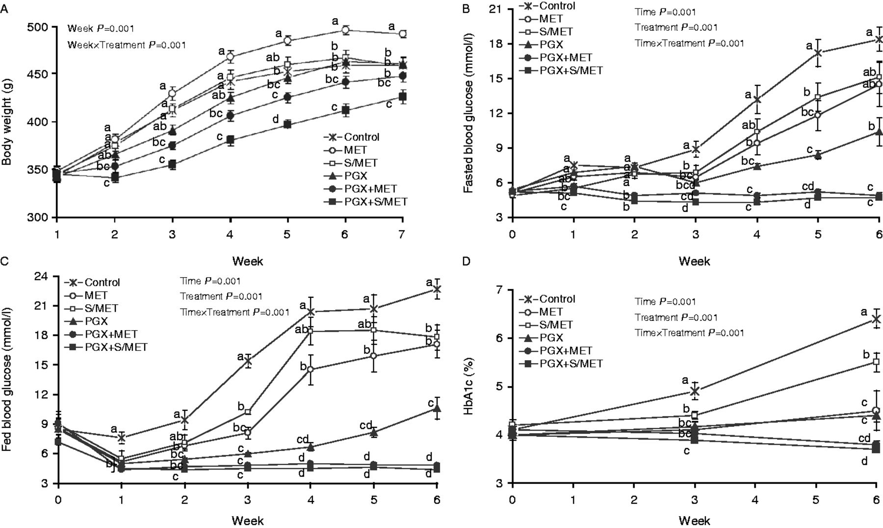 Combining sitagliptin/metformin with a functional fiber delays