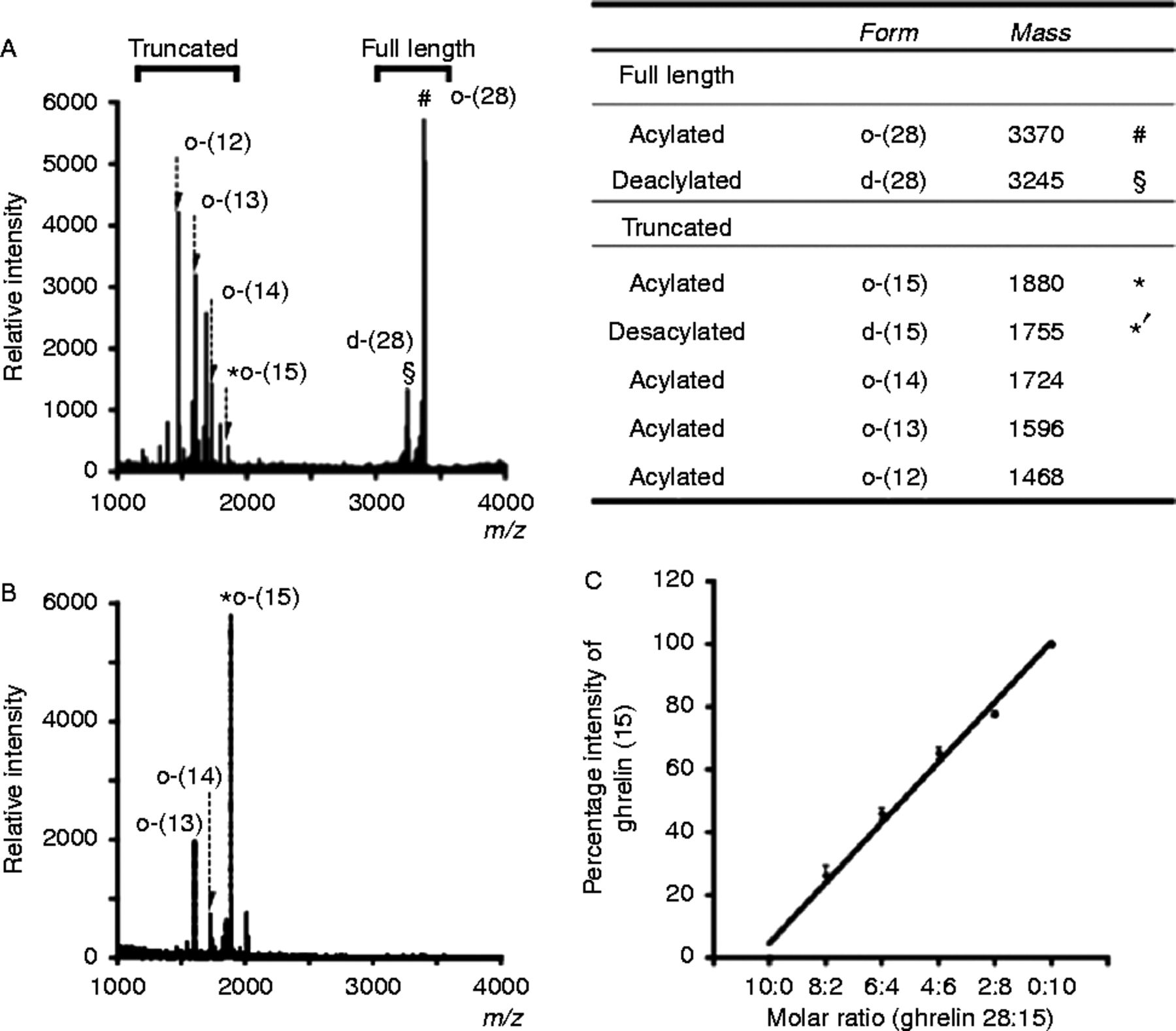 Identification Of Activated Protein C As A Ghrelin Endopeptidase In Wiring Diagram Lowe 165 Fm Figure 1