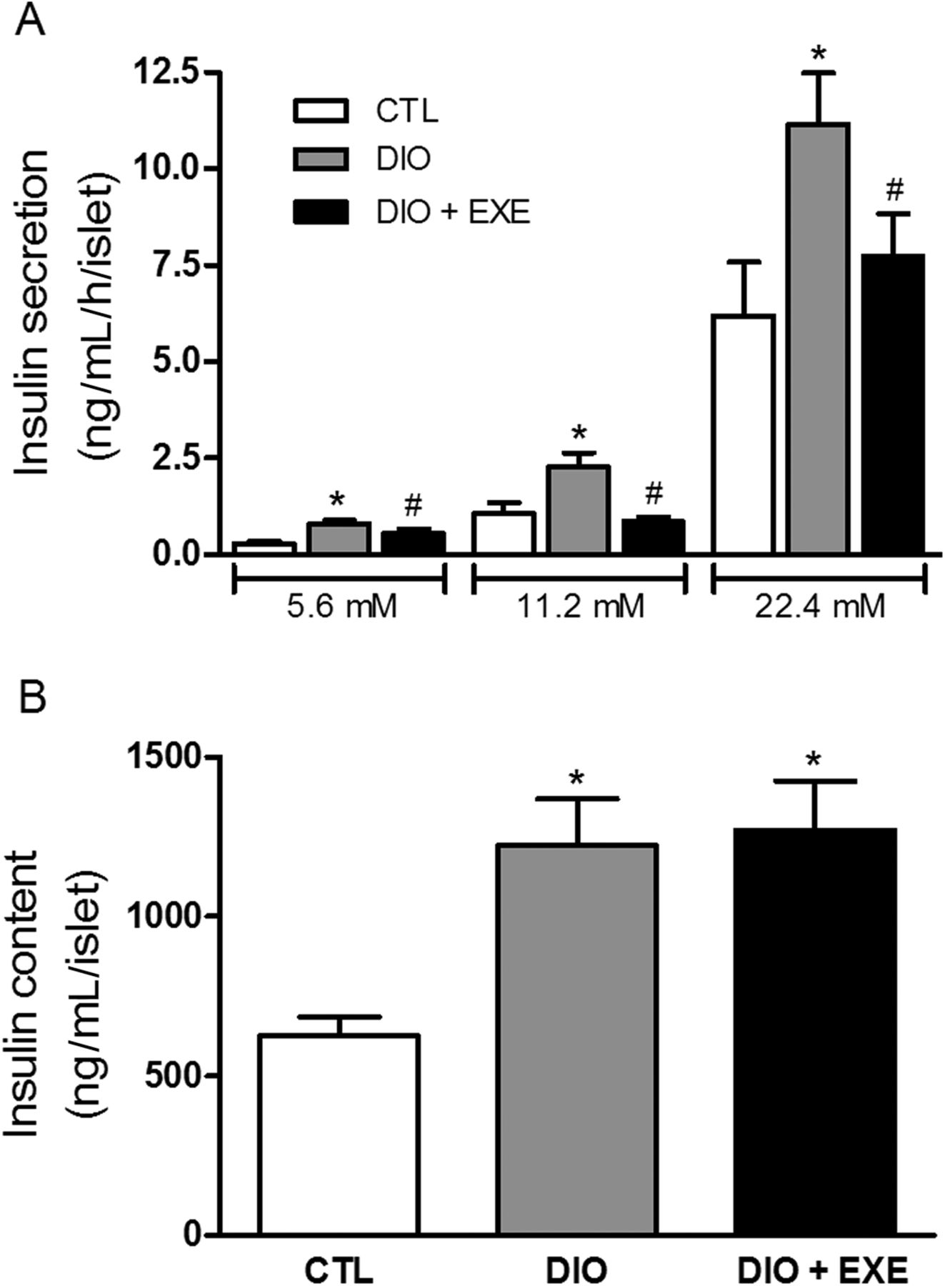 Acute exercise restores insulin clearance in diet-induced