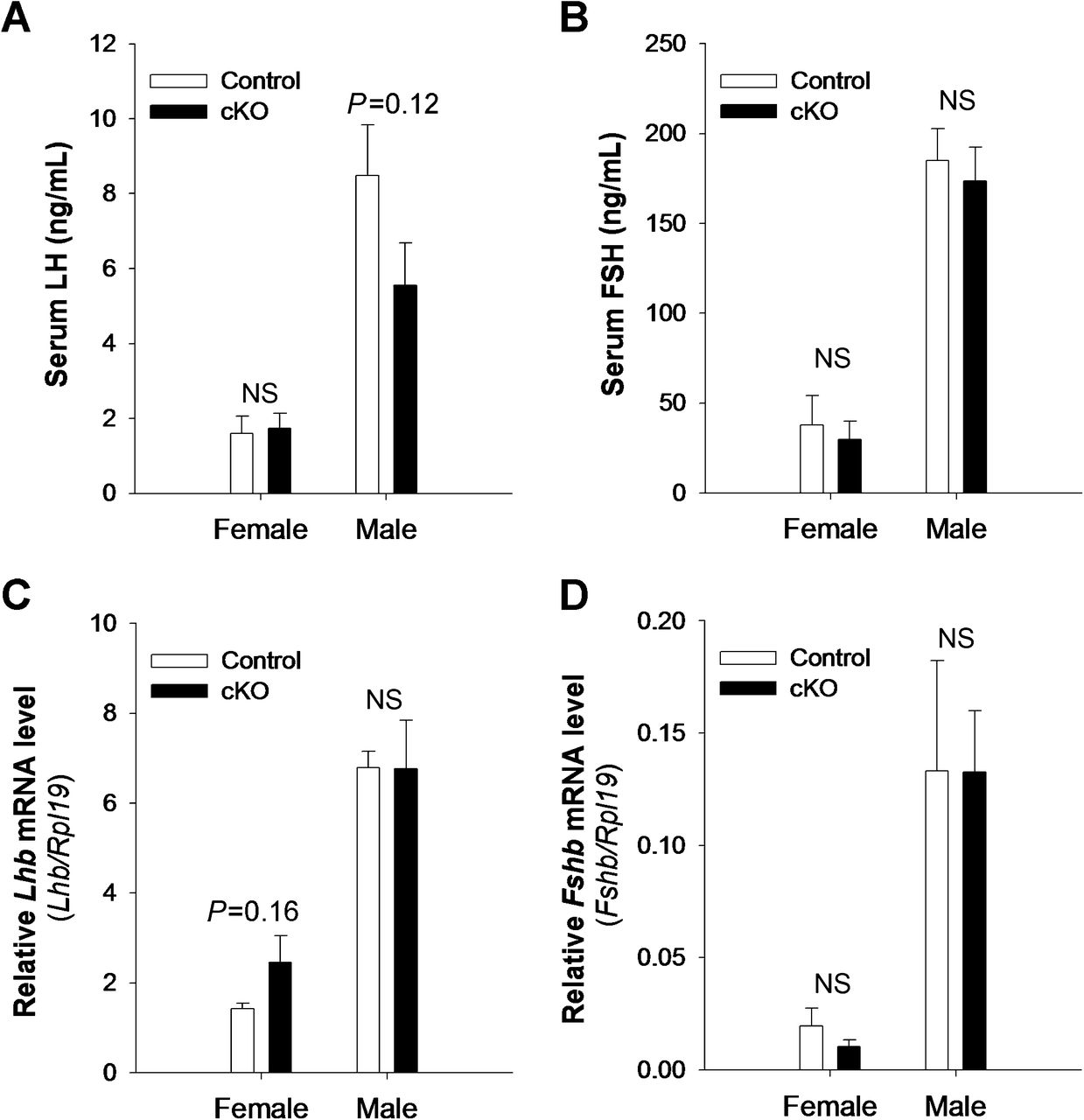 fsh and lh normal levels in females