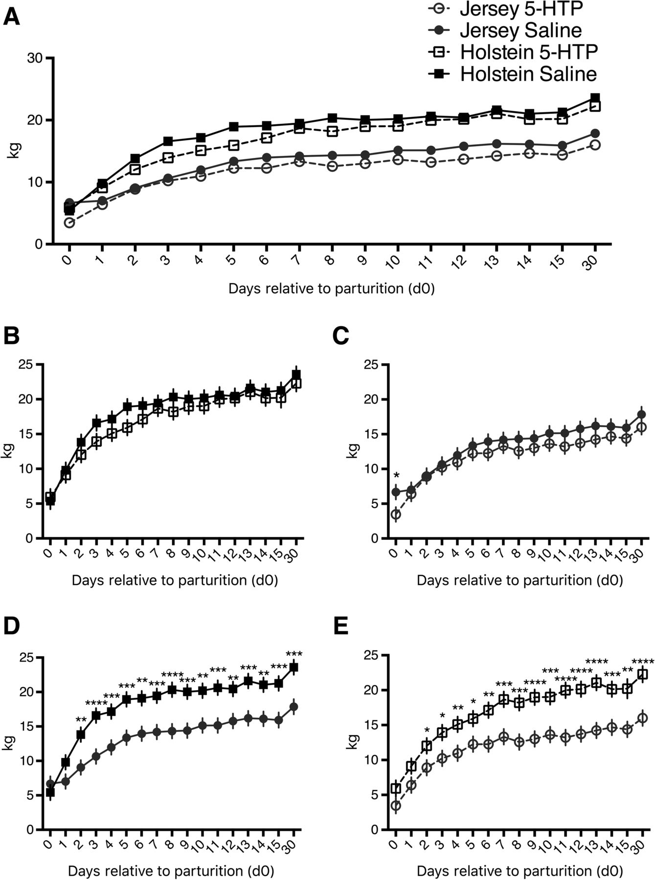 Elevation of circulating serotonin improves calcium dynamics in the