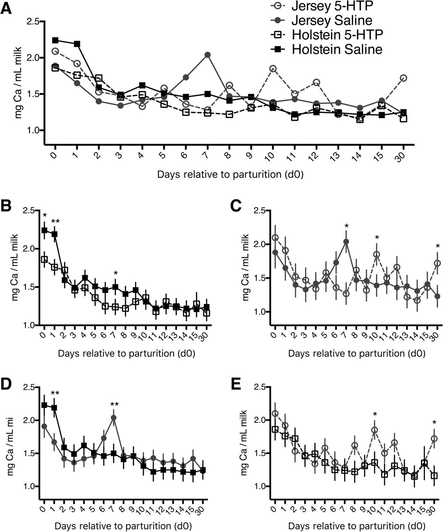 Elevation of circulating serotonin improves calcium dynamics in the