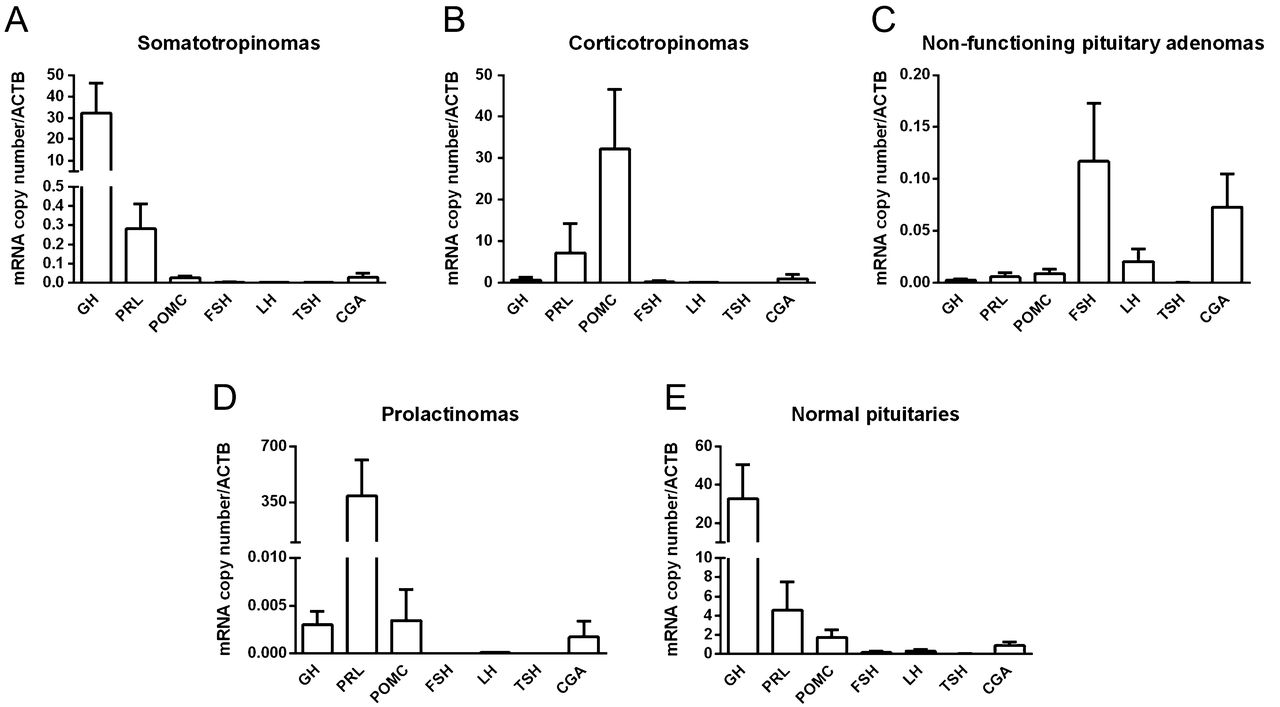 Octreotide and pasireotide (dis)similarly inhibit pituitary