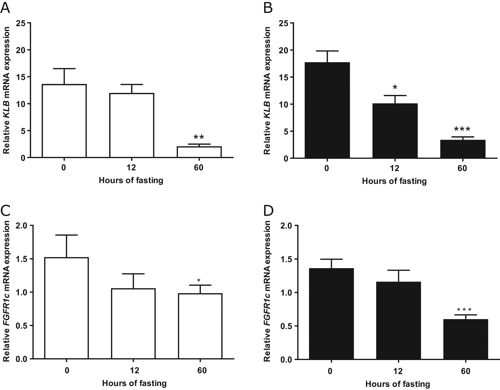 Fasting decreases plasma FGF21 in obese subjects and the
