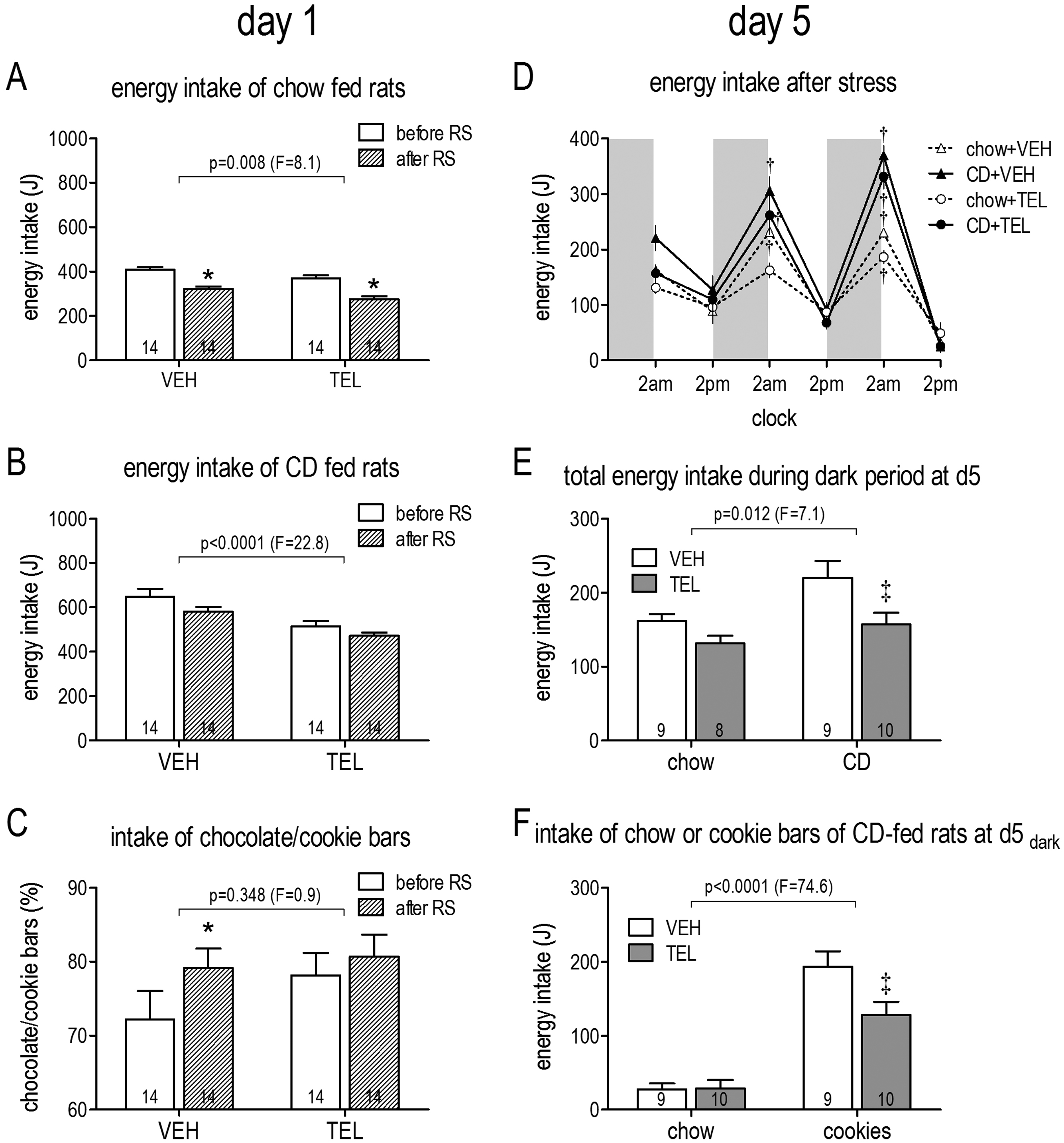 Influence of AT1 blockers on obesity and stress-induced eating of