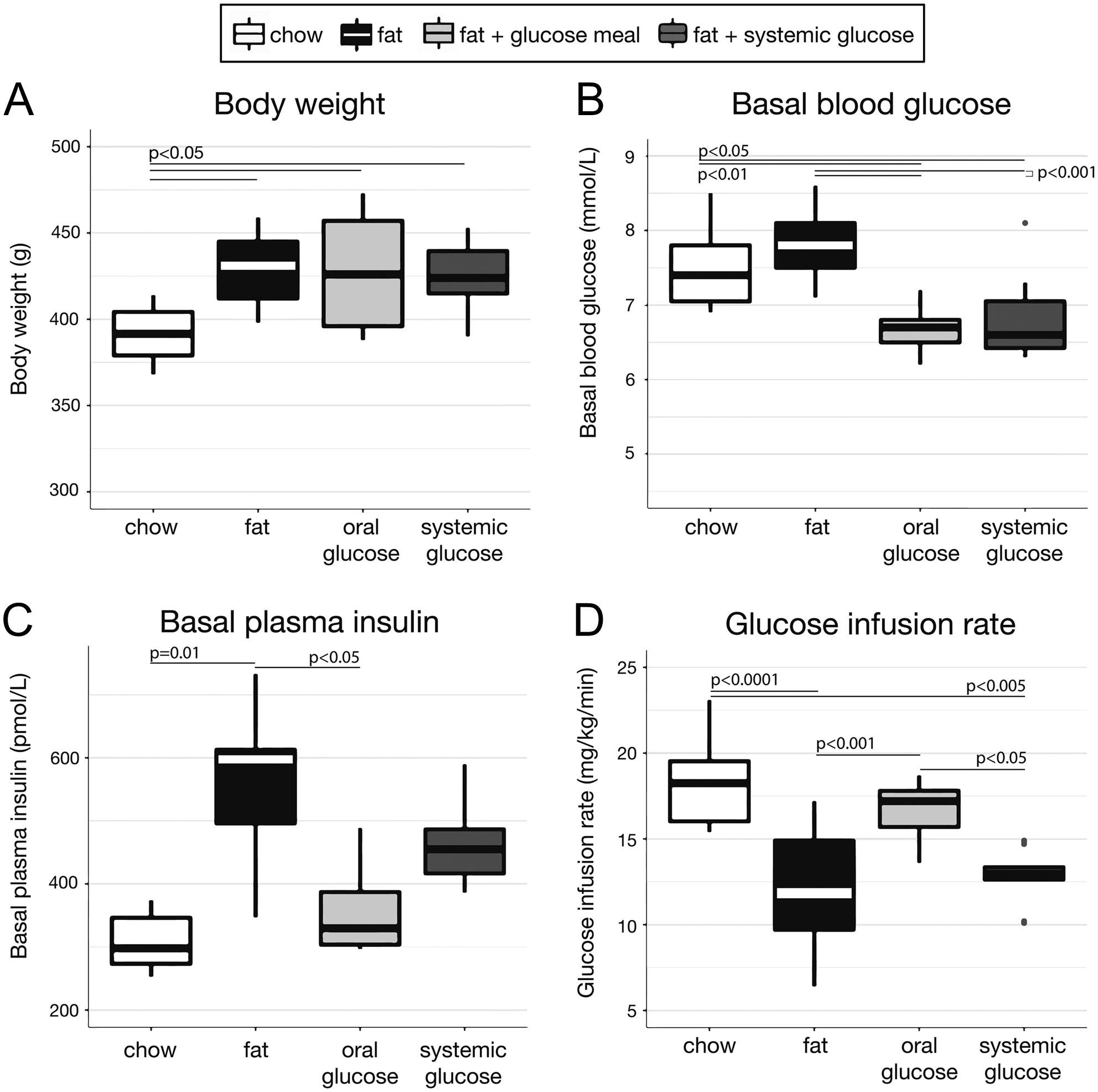 Glucose mediates insulin sensitivity via a hepatoportal